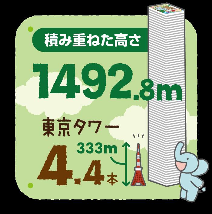 積み重ねた高さ 1492.8m