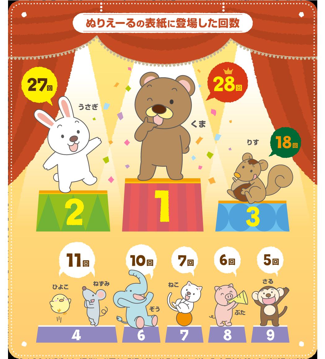 ぬりえーるの表紙に登場した回数 1位くま(28回)2位うさぎ(27回)3位りす(18回)